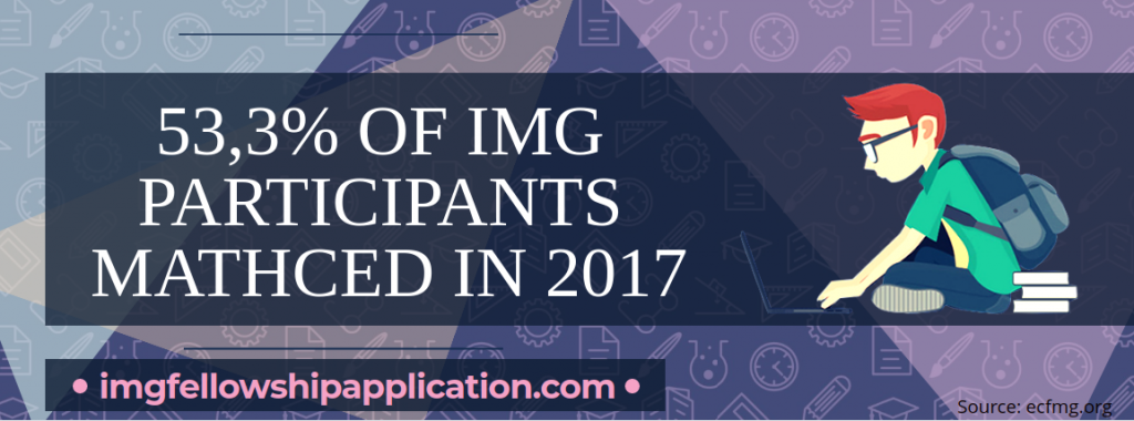img fellowship without residency admissions stats